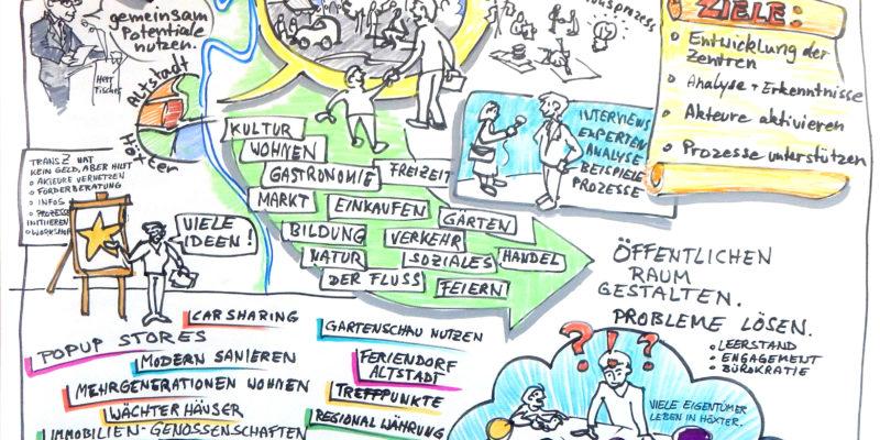 Vortrag Und Diskussion Wurden Von J. Lohmann Grafisch Festgehalten.
