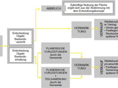 Kommunale Entwicklungsfonds (Bayern)