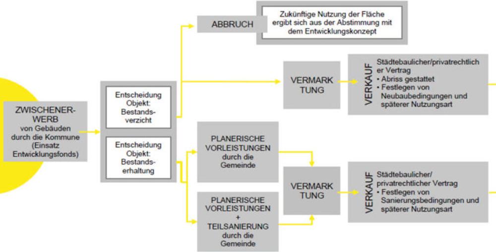 Kommunale Entwicklungsfonds Bayern Forum Bremen 1000x508