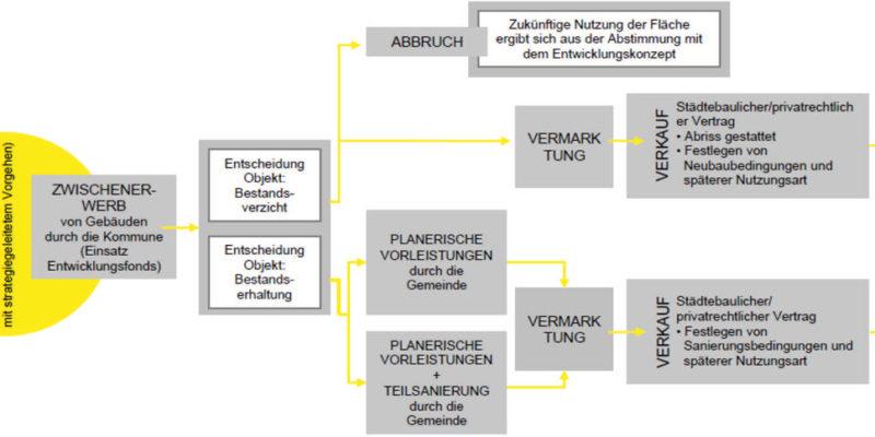 Ein Beispiel Für Einen Entwicklungsfonds (Abbildung: Forum Bremen)